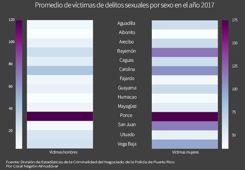 Promedio de víctimas de delitos sexuales por género año 2017