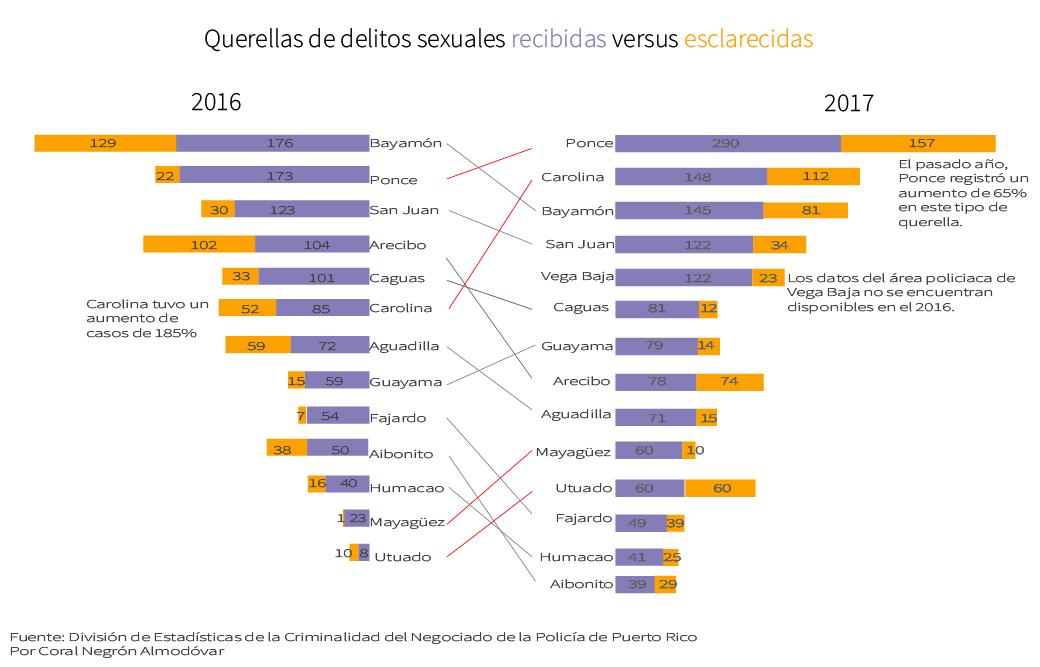 Querellas de agresión sexual Policía de Puerto Rico