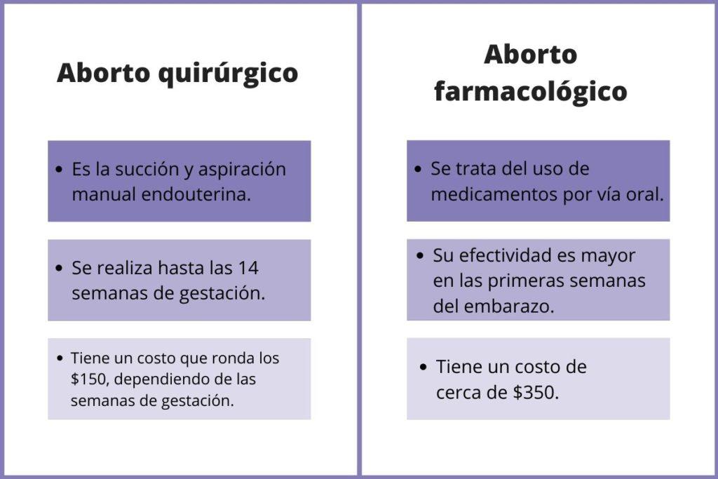 Cuánto cuesta abortar en Puerto Rico