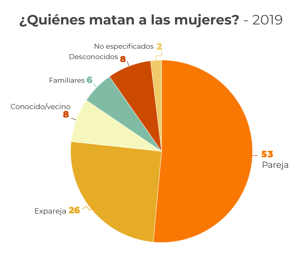 2-Infografias-quienes_matan-1