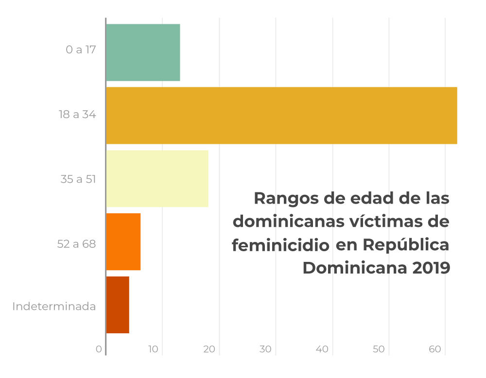 Rango de edad de las dominicanas víctimas de feminicidios en República Dominicana